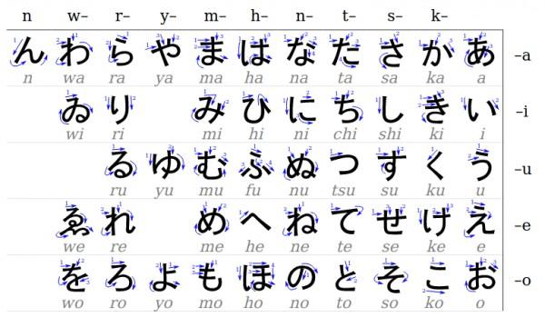 hiragana-trong-tieng-nhat